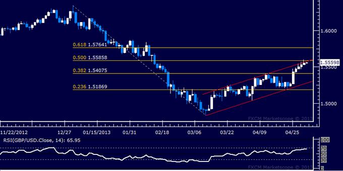 GBP/USD Technical Analysis 05.02.2013