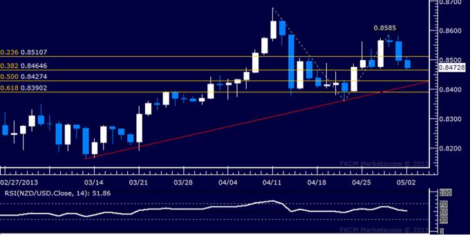 NZD/USD Technical Analysis 05.02.2013