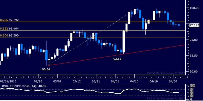 USD/JPY Technical Analysis 05.02.2013