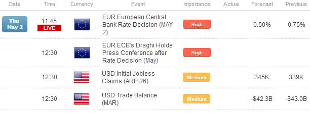 L'euro en baisse avant la décision de la BCE ; en attente d'autre chose que d'une baisse de taux