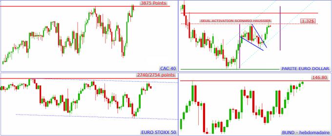 EUR/USD: 1.32 en résistance majeure