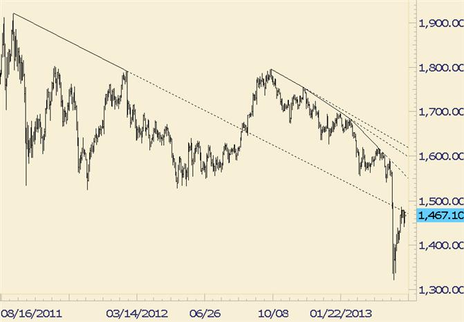 Gold Inside Day Follows Sharp Decline