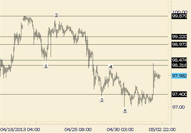 USD/JPY Near Term Pattern Getting Interesting