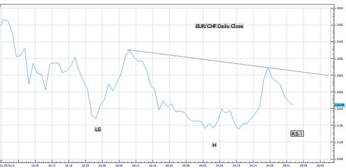 Analyse : configuration de retournement pour l'EUR/CHF