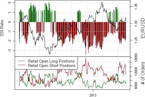 Euro erlebt frühe Anzeichen eines kritischen Spitzenwerts - Zeit zu verkaufen?