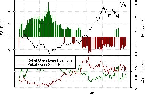 Yen wird wahrscheinlich konsolidieren, da Massen die Richtung wechseln