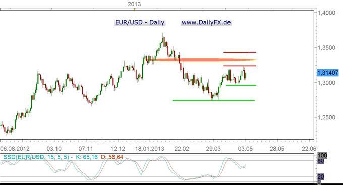 EUR/USD: hochvolatil und dennoch ohne klare Richtung
