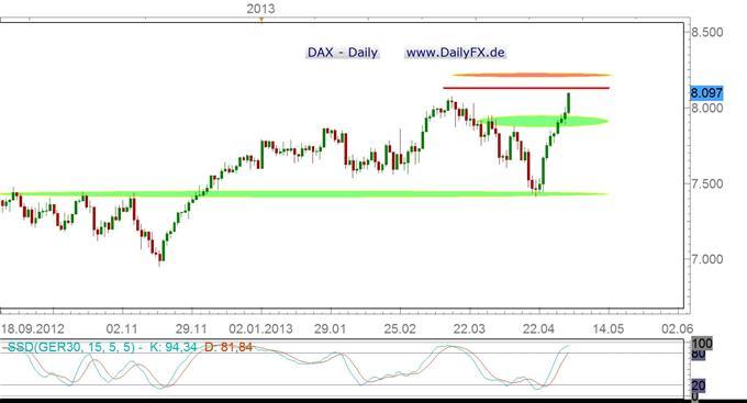 EZB und Draghi liefern Futter, DAX-Bullen feiern Party, All Time High im Visier