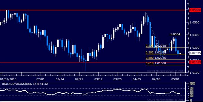AUD/USD Technical Analysis 05.03.2013