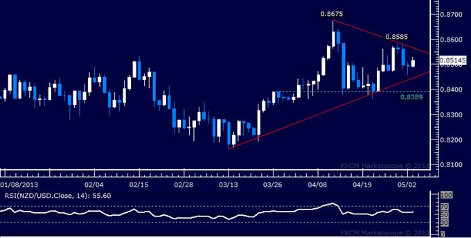 NZD/USD : consolidation autour du niveau 0.85