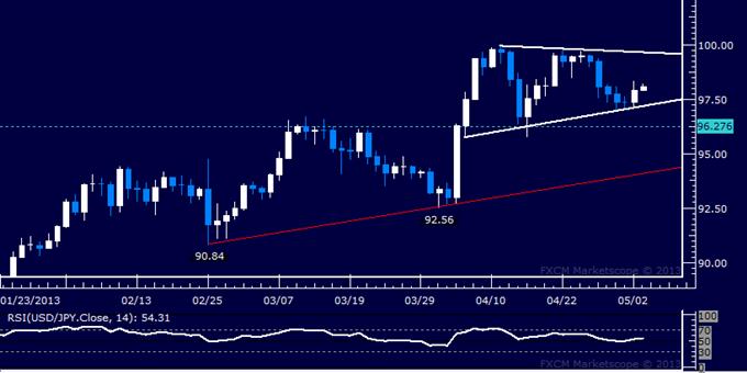USD/JPY Still Locked in Tight Consolidation