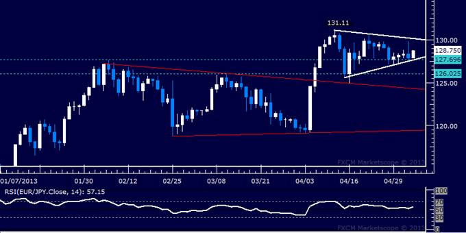 EUR/JPY Technical Analysis 05.03.2013