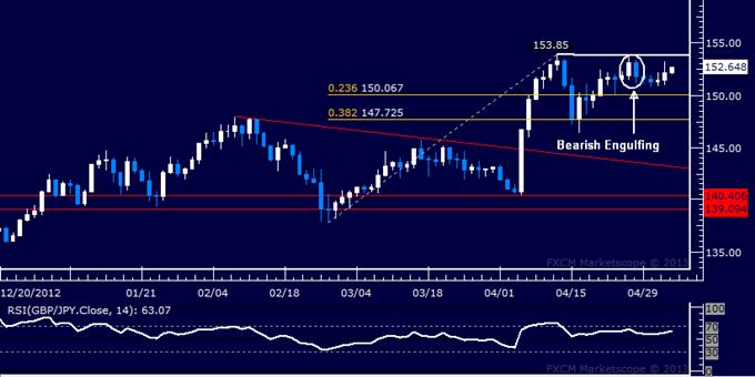 GBP/JPY Technical Analysis 05.03.2013