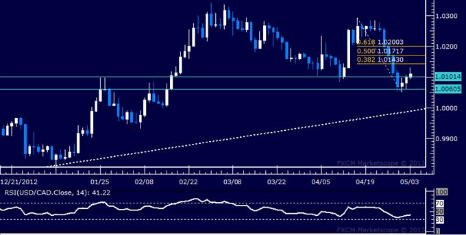 USD/CAD Technical Analysis 05.03.2013