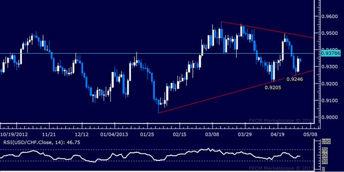 USD/CHF Technical Analysis 05.03.2013