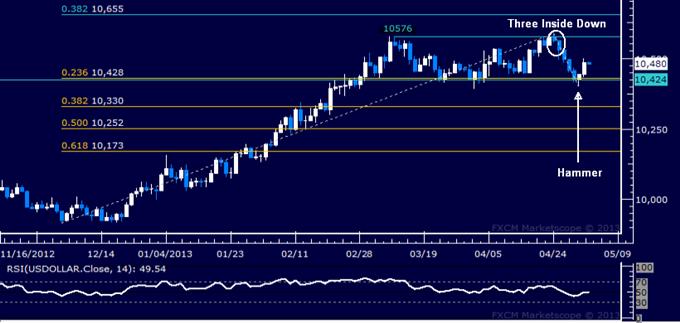 US Dollar Technische Analyse 03.05.2013