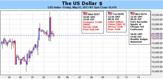 Dollar in Danger of Major Trend Shift Despite Thin Docket