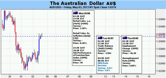 Le dollar australien pourrait présenter un point de retournement avec la décision des taux de la RBA
