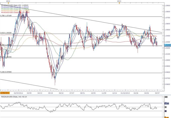 AUD/USD-  Comment trader avant la réunion de la Banque centrale australienne (RBA)