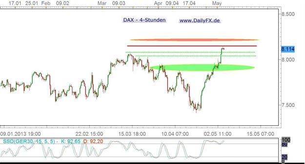 DAX:  ist nach oben die Luft erstmal raus?