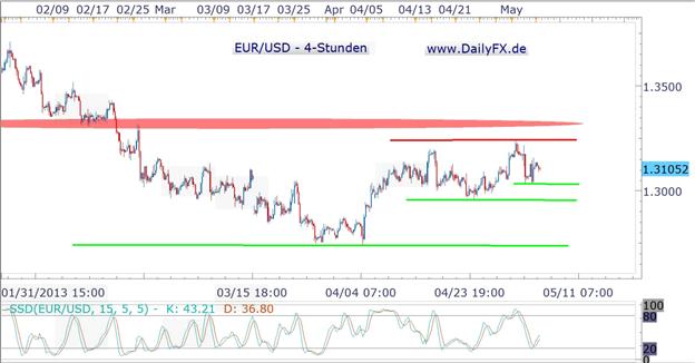 EUR/USD startet ganz verhalten in die neue Handelswoche