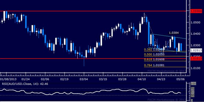 AUD/USD Technical Analysis 05.06.2013