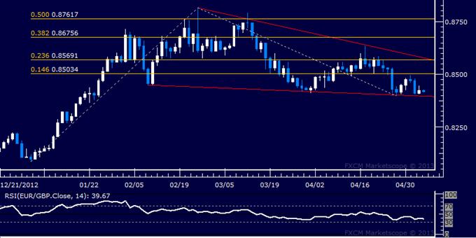 EUR/GBP Technical Analysis 05.06.2013