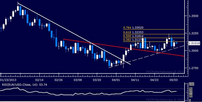 EUR/USD Technical Analysis 05.06.2013