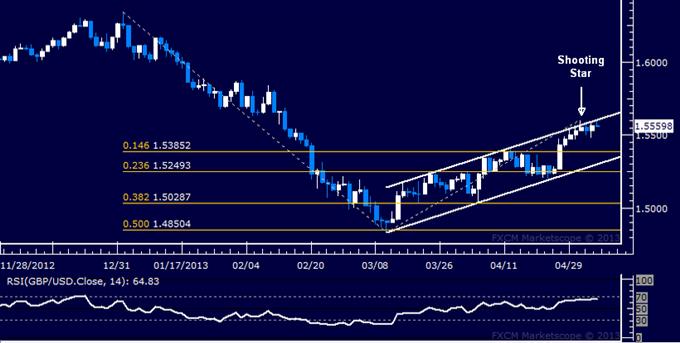 GBP/USD Technical Analysis 05.06.2013