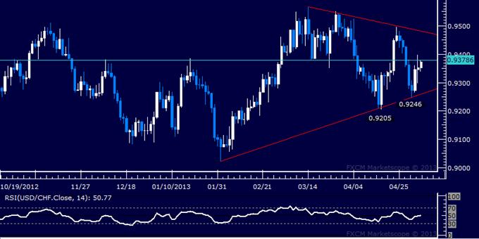 USD/CHF Technical Analysis 05.06.2013