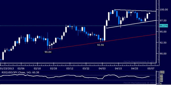 USD/JPY Technical Analysis 05.06.2013