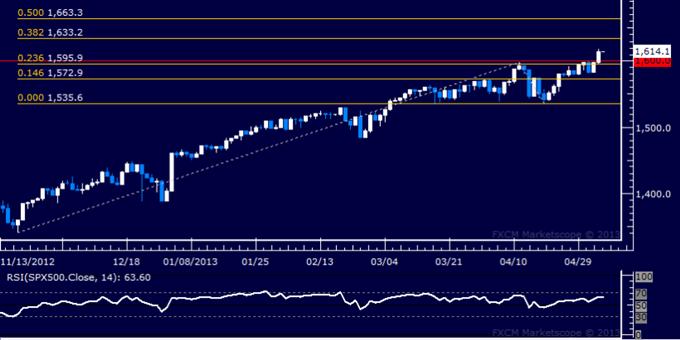 Forex_US_Dollar_Range-Bound_as_SP_500_Soars_Past_1600_Figure_body_Picture_6.png, US Dollar Range-Bound as S&P 500 Soars Past 1600 Figure
