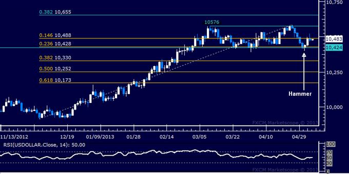 US Dollar Technische Analyse 06.05.2013