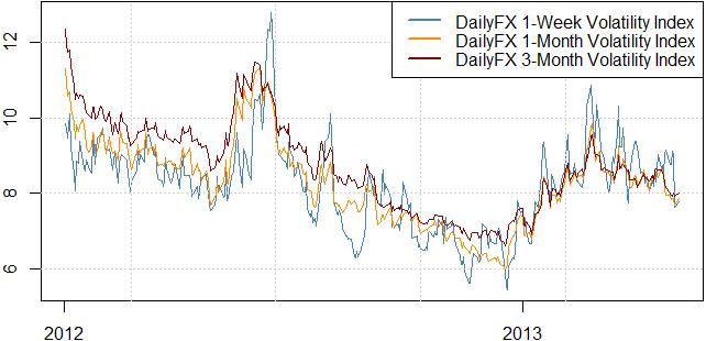 La volatilité chute, mais le dollar US et l'aussie sont-ils capables d'effectuer une cassure de leur range ?