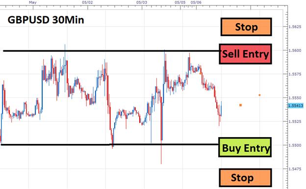 Base du trading forex