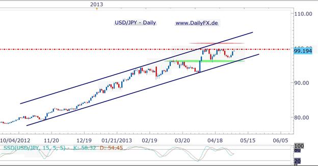 Starke NFPs und Zinsentwicklung in US-Treasuries rücken 100 Yen wieder in den Fokus