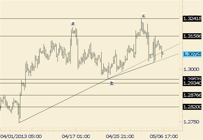 EUR/USD bärisch unterhalb 1,3160