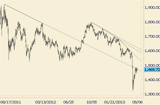 Gold bewegt sich in winziger Range