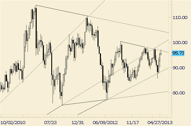 Crude Responds to 8 Month Trendline Resistance