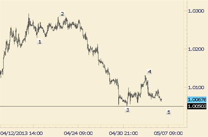 USD/CAD One More Low May Precede a Rally