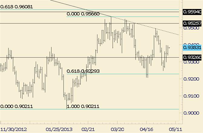 USD/CHF is Bullish above .9300