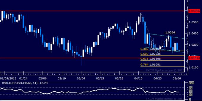 AUD/USD Technical Analysis 05.07.2013