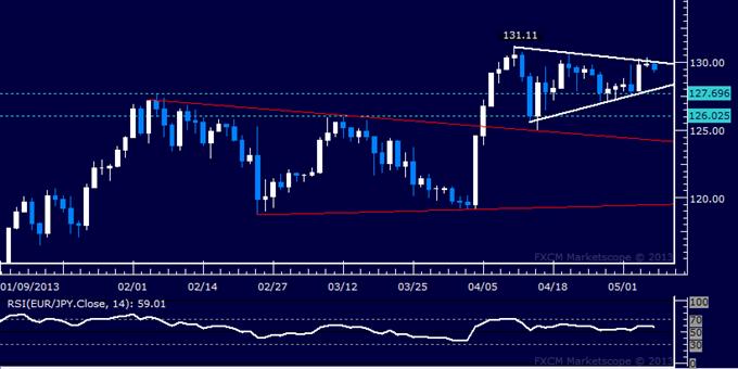 EUR/JPY Technical Analysis 05.07.2013