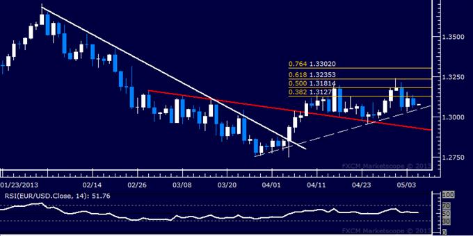 EUR/USD Technical Analysis 05.07.2013