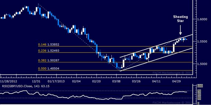 GBP/USD Technical Analysis 05.07.2013
