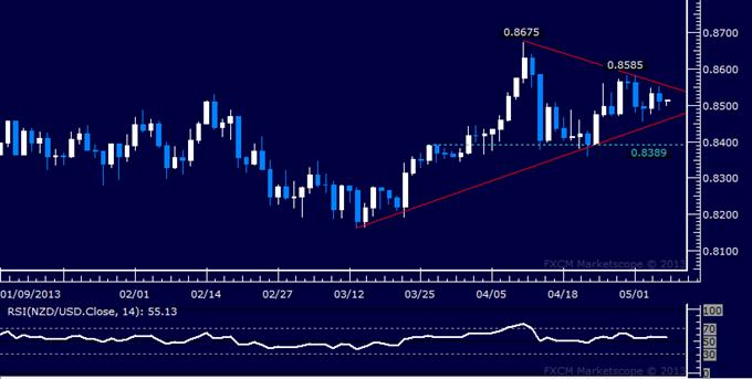 NZD/USD Technical Analysis 05.07.2013