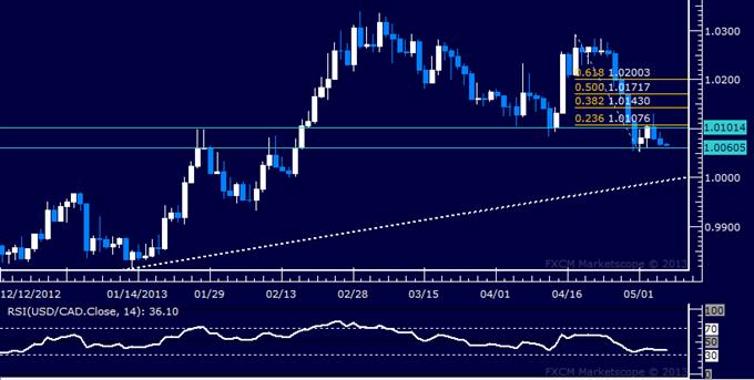 USD/CAD Technical Analysis 05.07.2013
