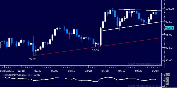 USD/JPY Technical Analysis 05.07.2013