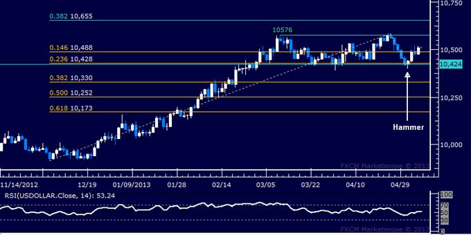 US-Dollar Technische Analyse 07.05.2013