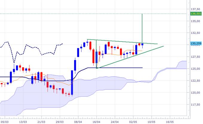 Triangles ascendants sur EUR/JPY et USD/JPY
